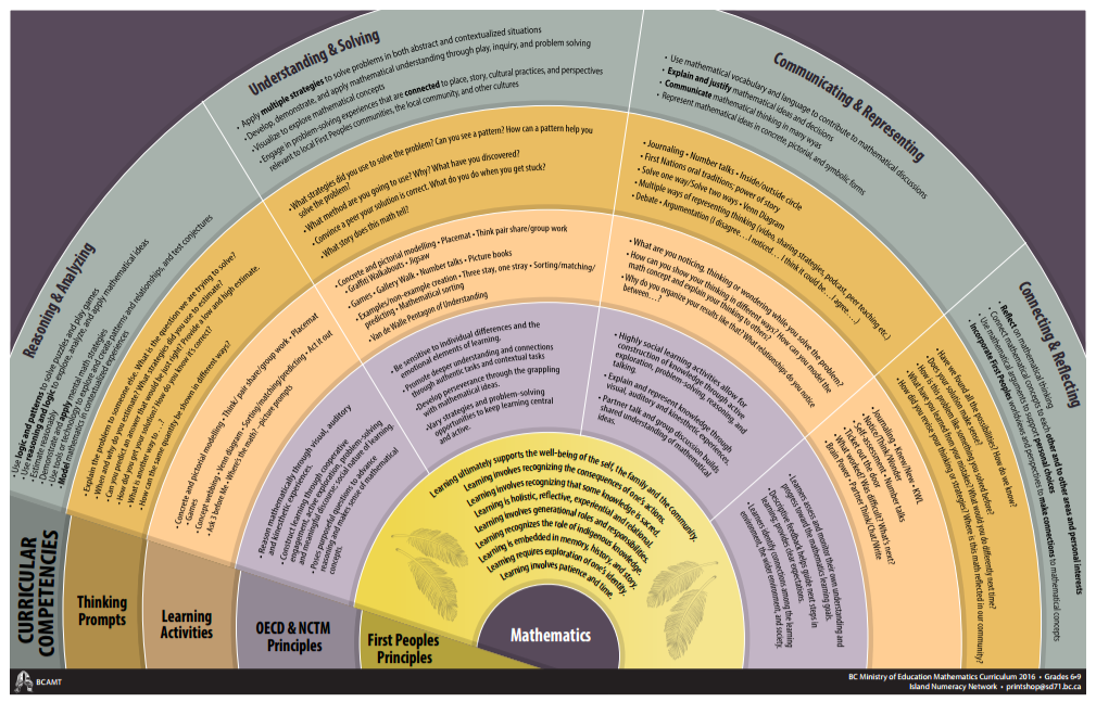 Assessment through curricular competencies poster 6-9.pdf.png