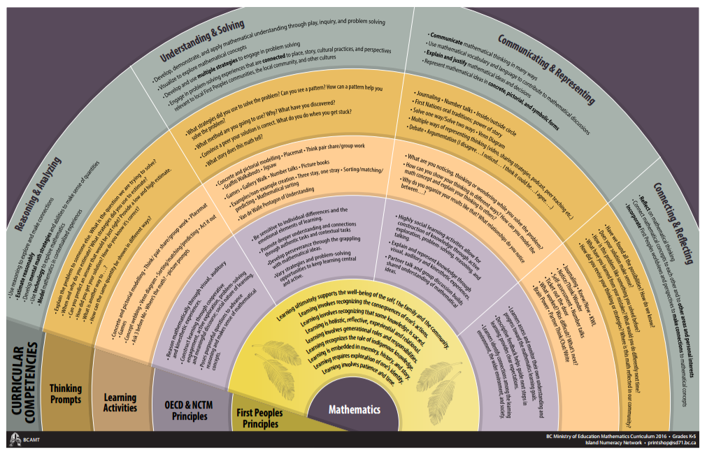 Assessment through curricular competencies poster k-5.pdf.png